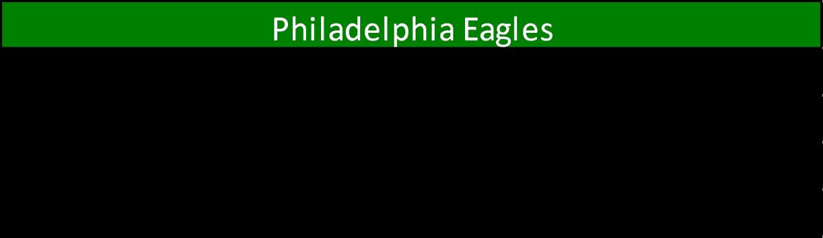 eagles TEs
