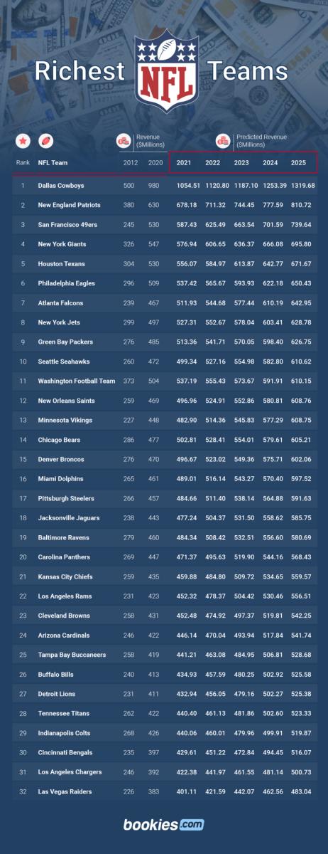 Bookies.com Richest NFL Teams - Saints at #12