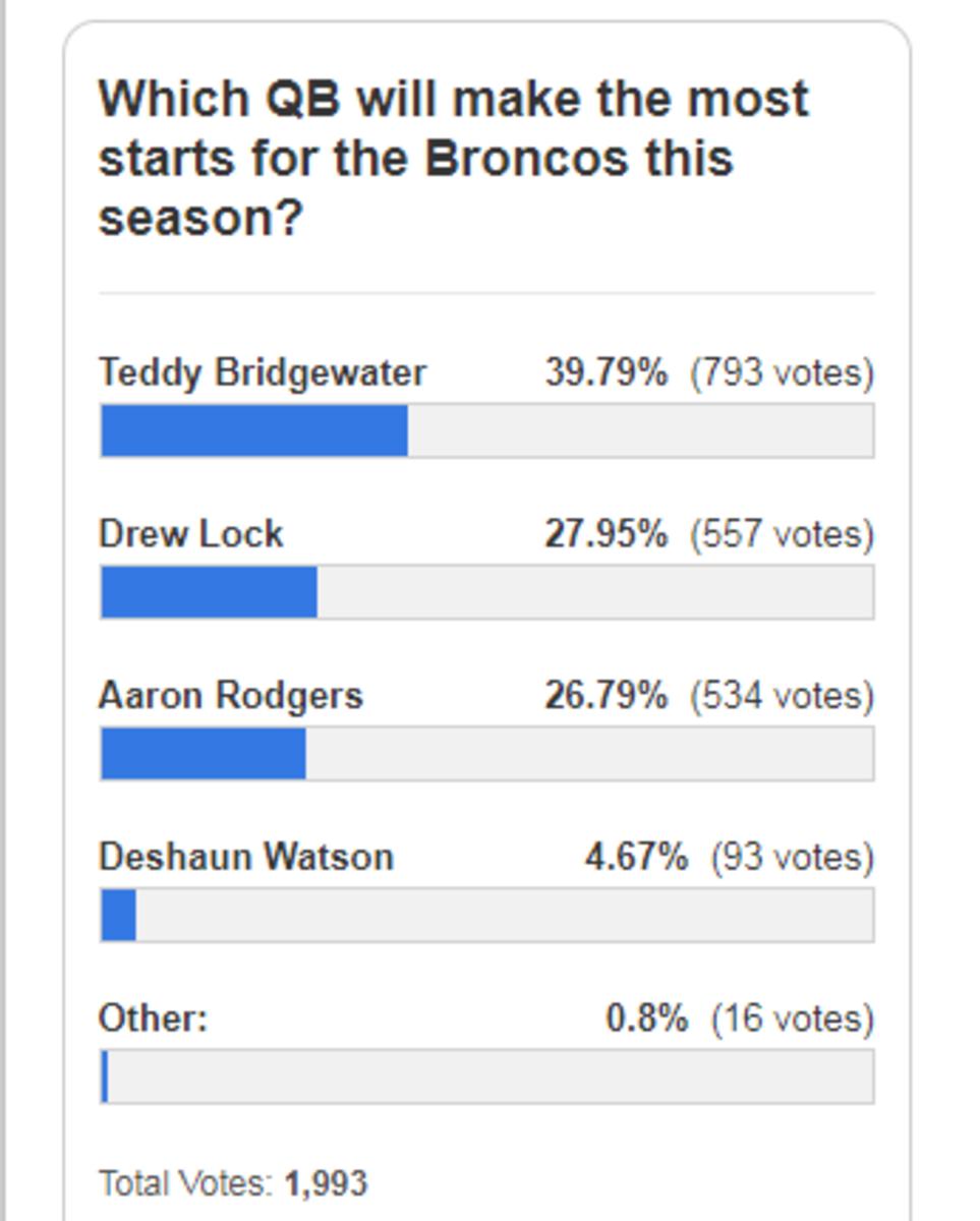 Broncos QB votes