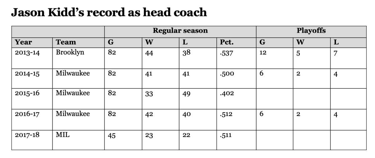 Kidd's NBA head coaching record