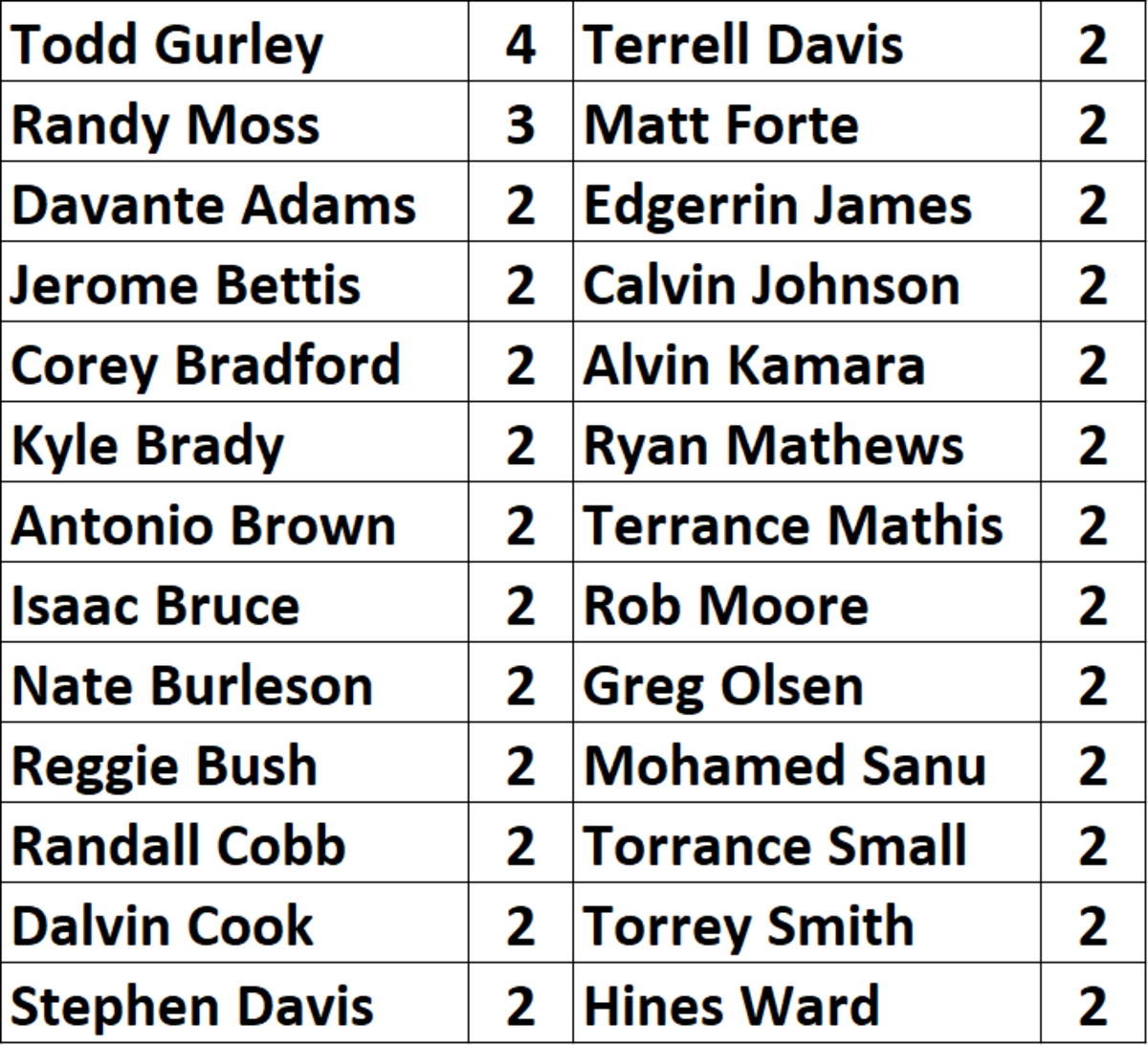 2021-individual-octopus-all-time-leaders