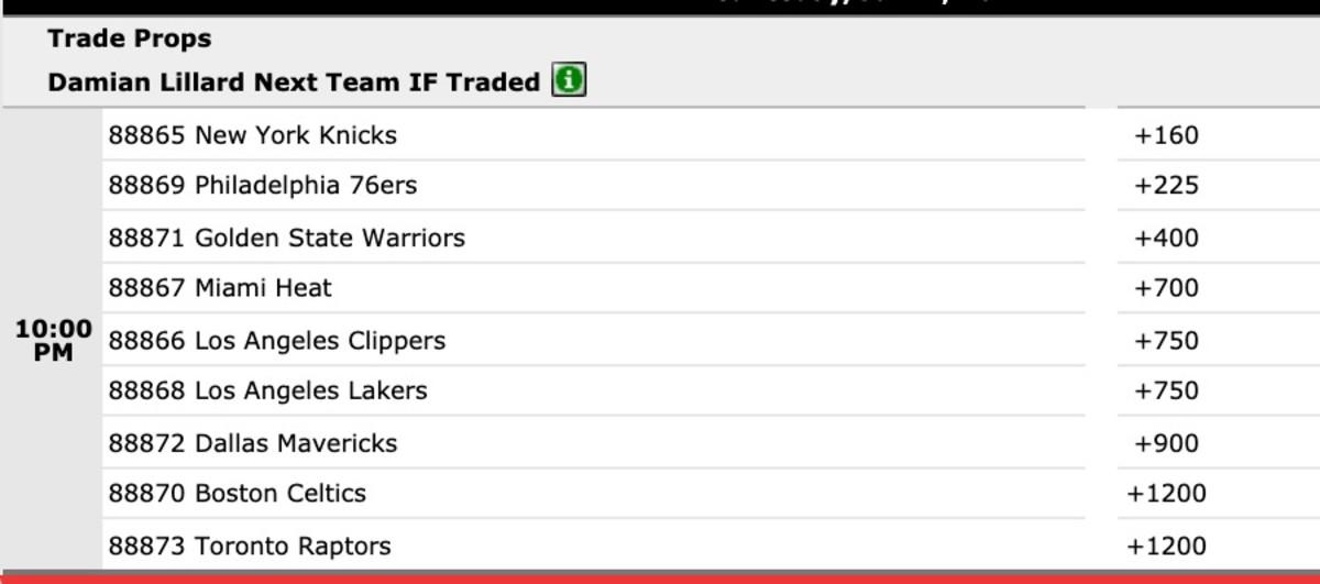 Betting odds if Damian Lillard is traded