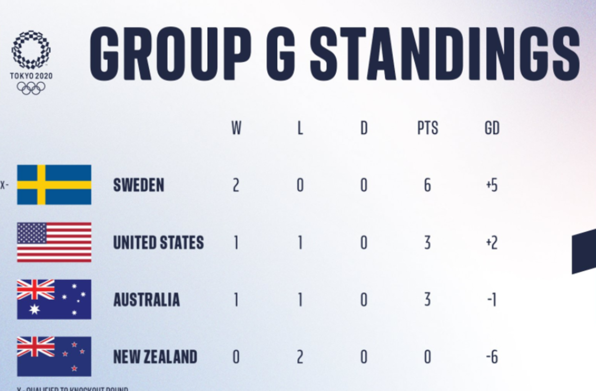 The top two teams from each of the three groups as well as two third-place teams advance to the quarterfinals.