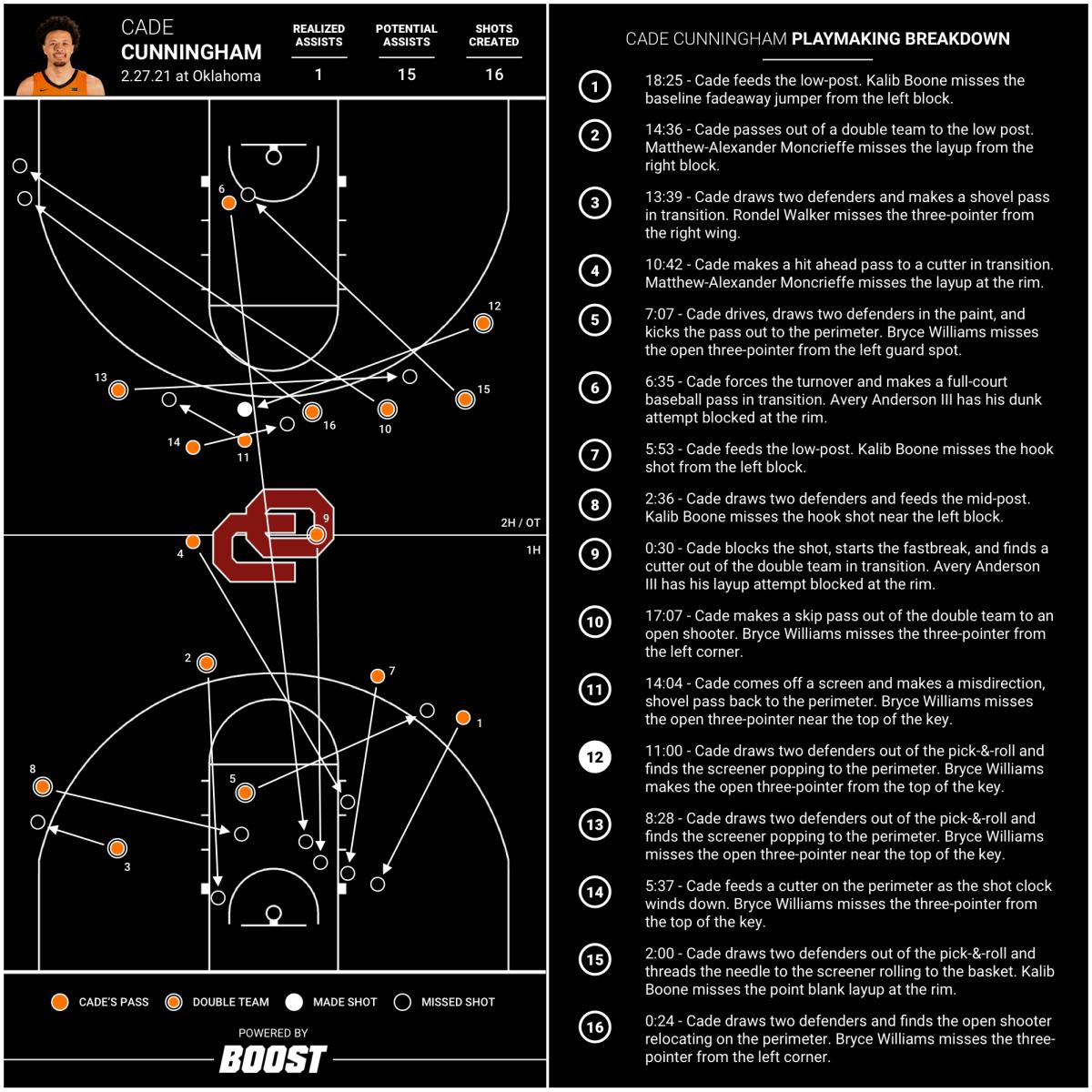Cade Cunningham (Feb. 27, 2021 at Oklahoma) - Chart + Analysis (1)