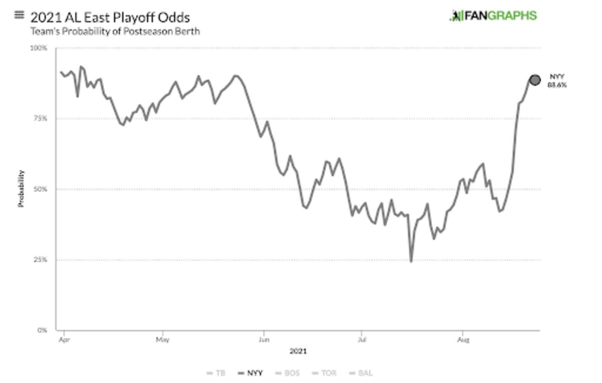 yanks-odds-graph-8-23