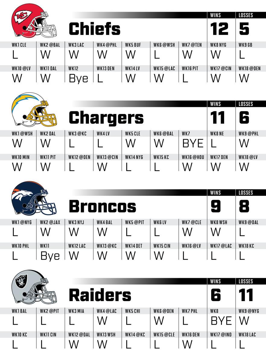 2021-NFLsched_afc_west