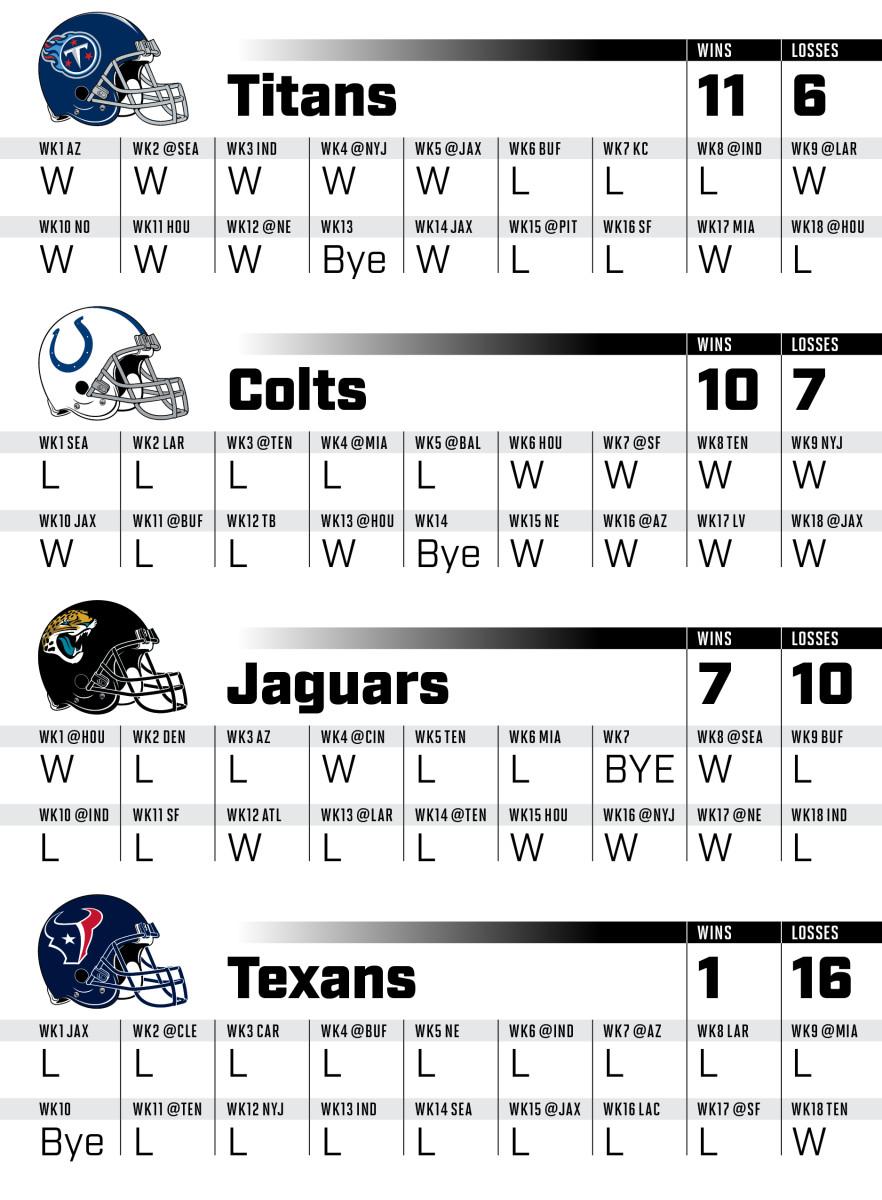 2021-NFLsched_afc_south