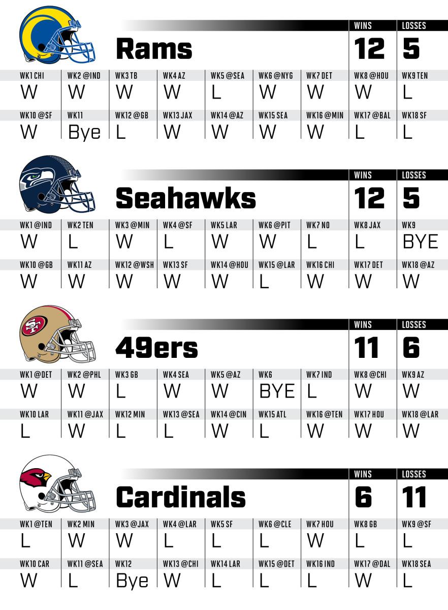 2021-NFLsched_nfc_west