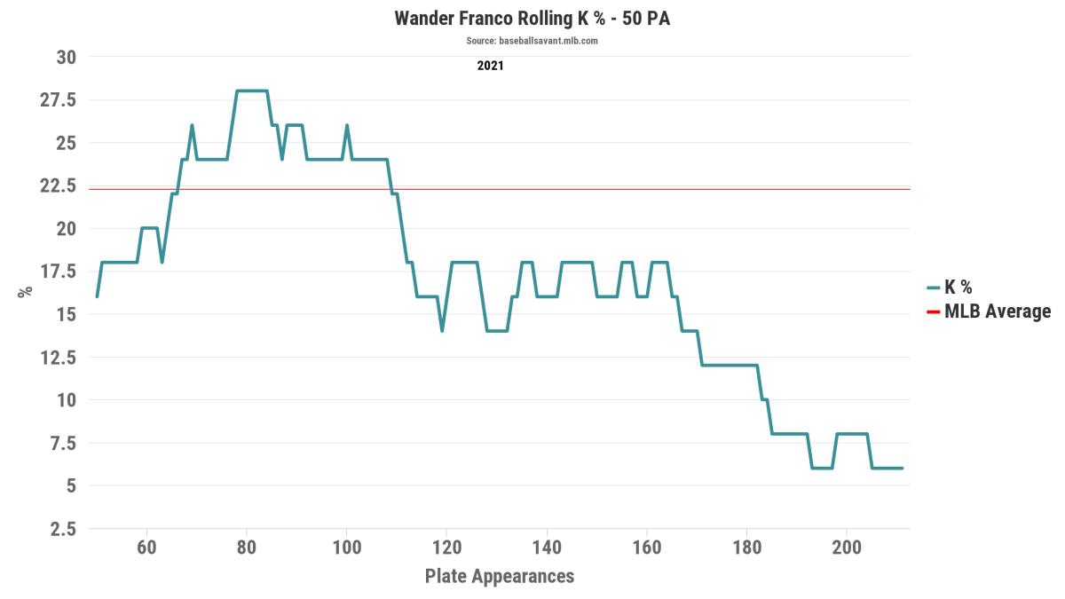 wander franco k rate