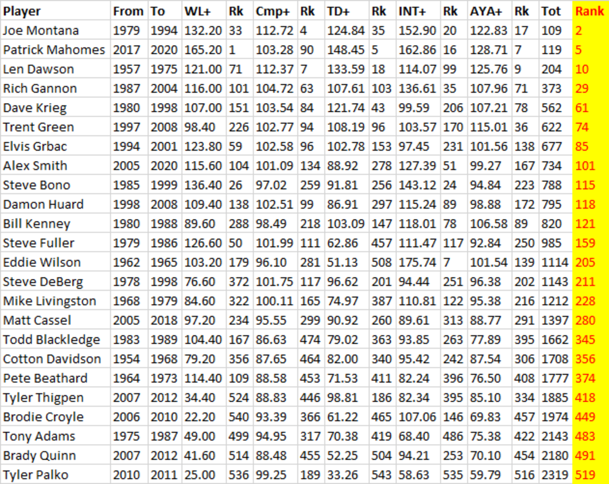 chiefs all time QBs