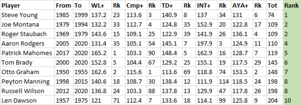top 10 QBs all time