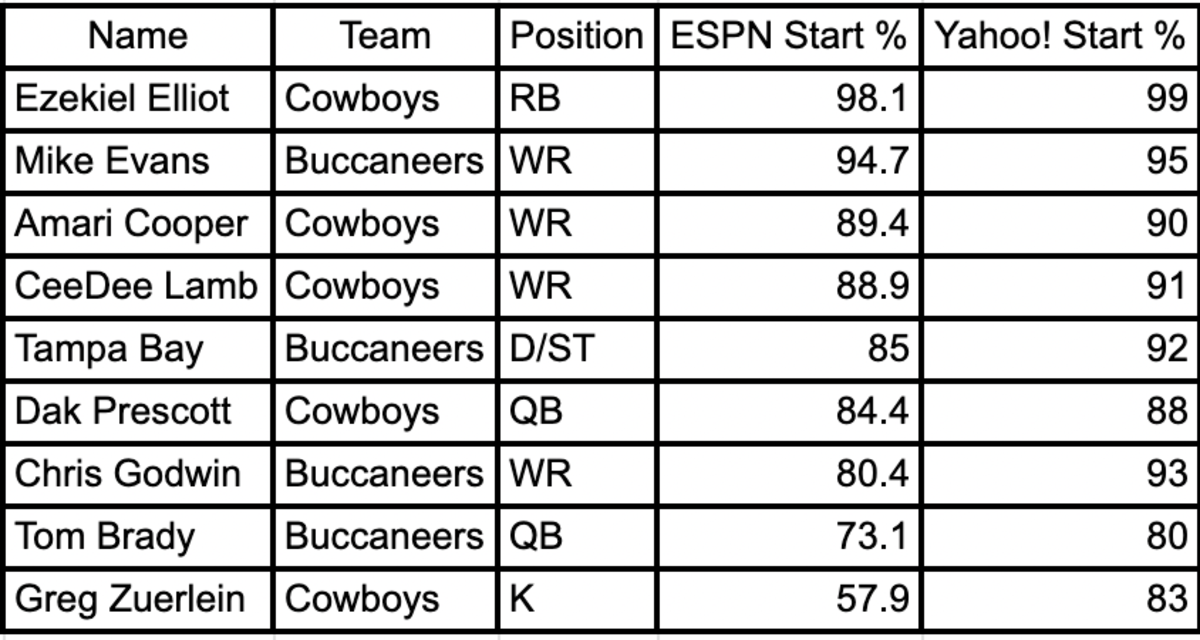 (Data via ESPN and Yahoo! Sports as of Wednesday evening.)