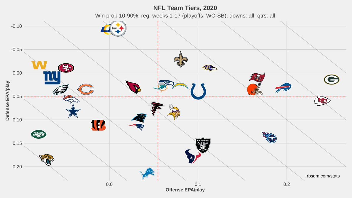 Team EPA per Play 2020 10-90% WP