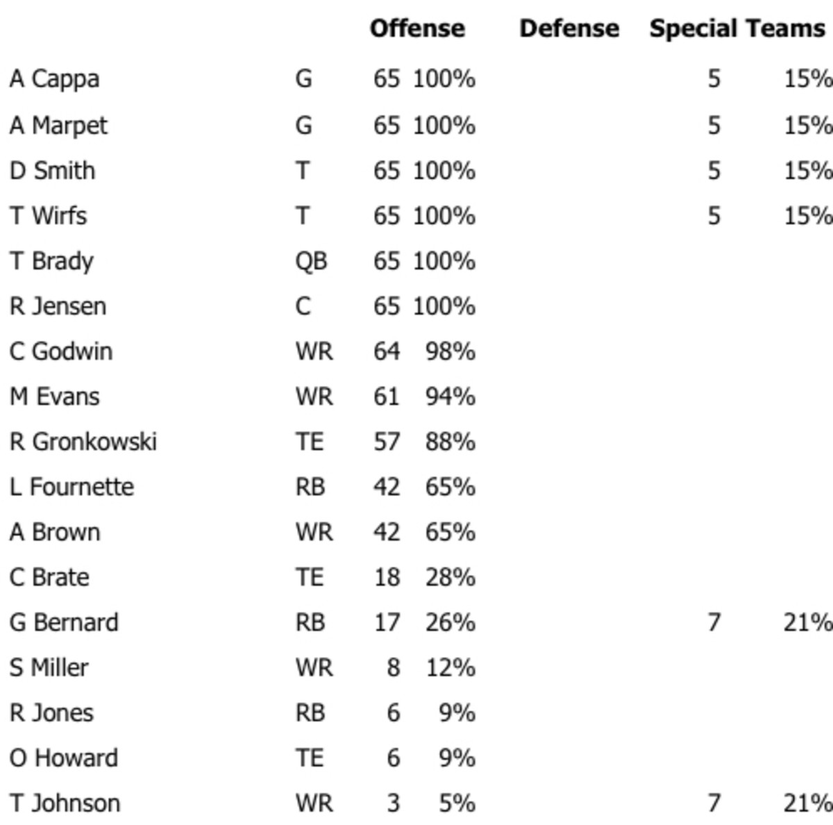 The Bucs' offensive snaps from Week 1 vs. the Cowboys.