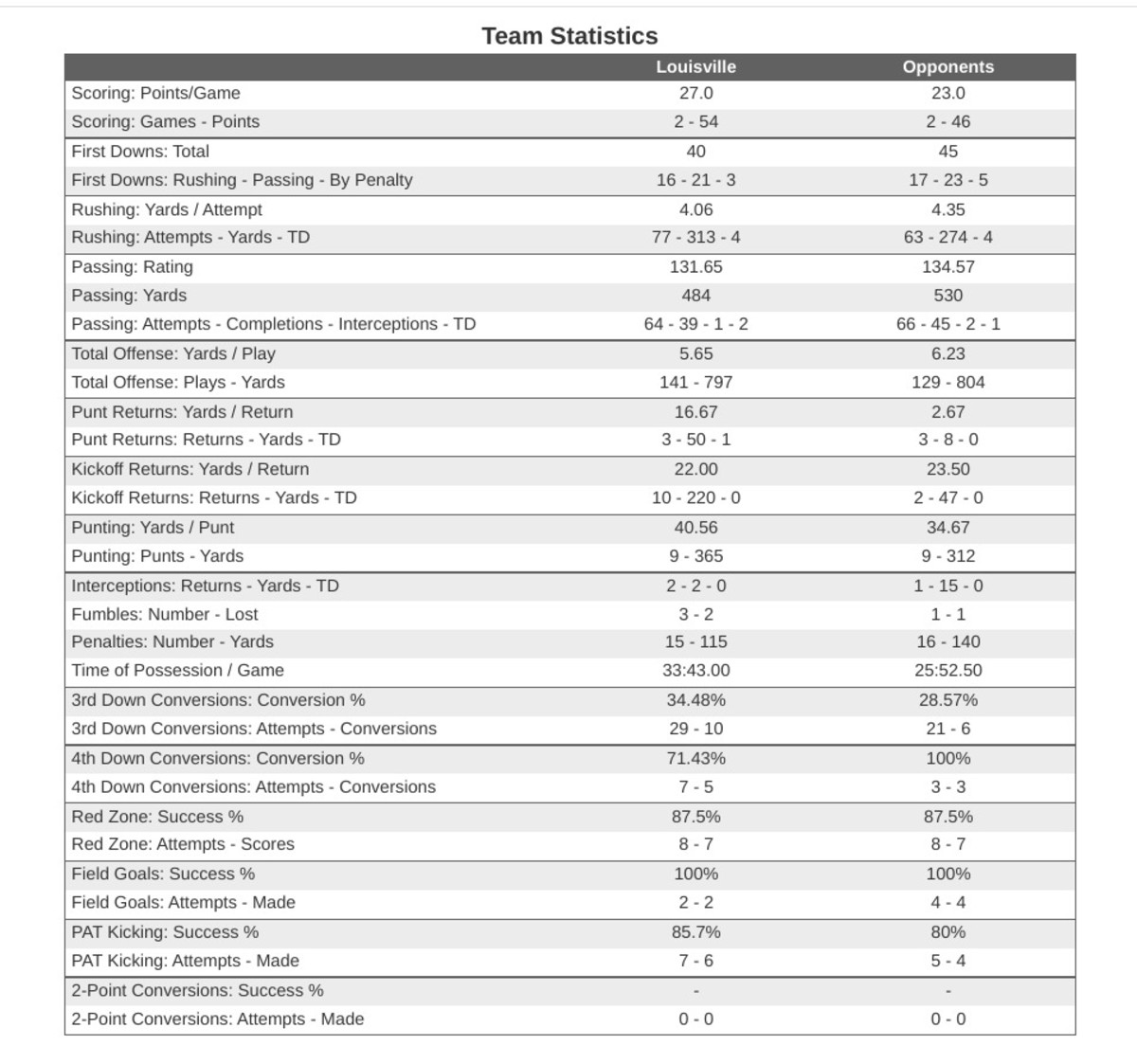 Louisville's Offensive Statistics