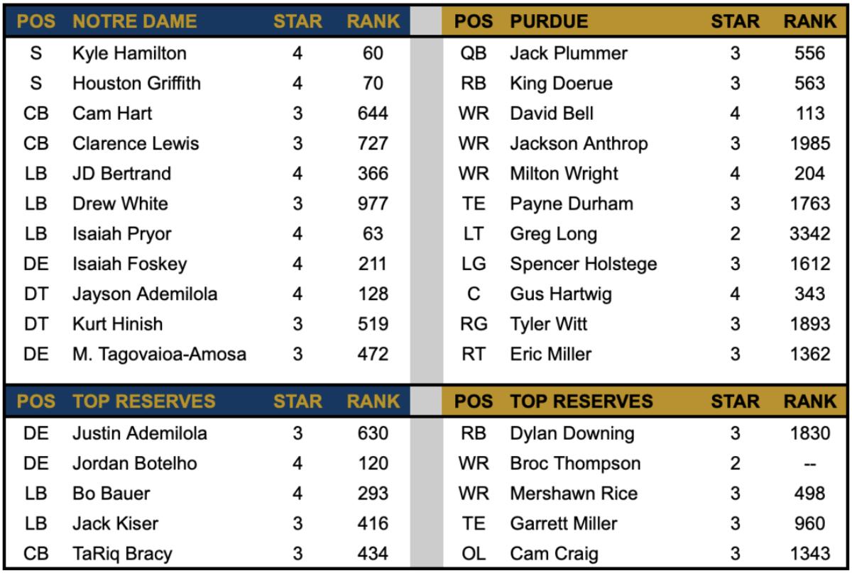 ND Defense vs Purdue Offense