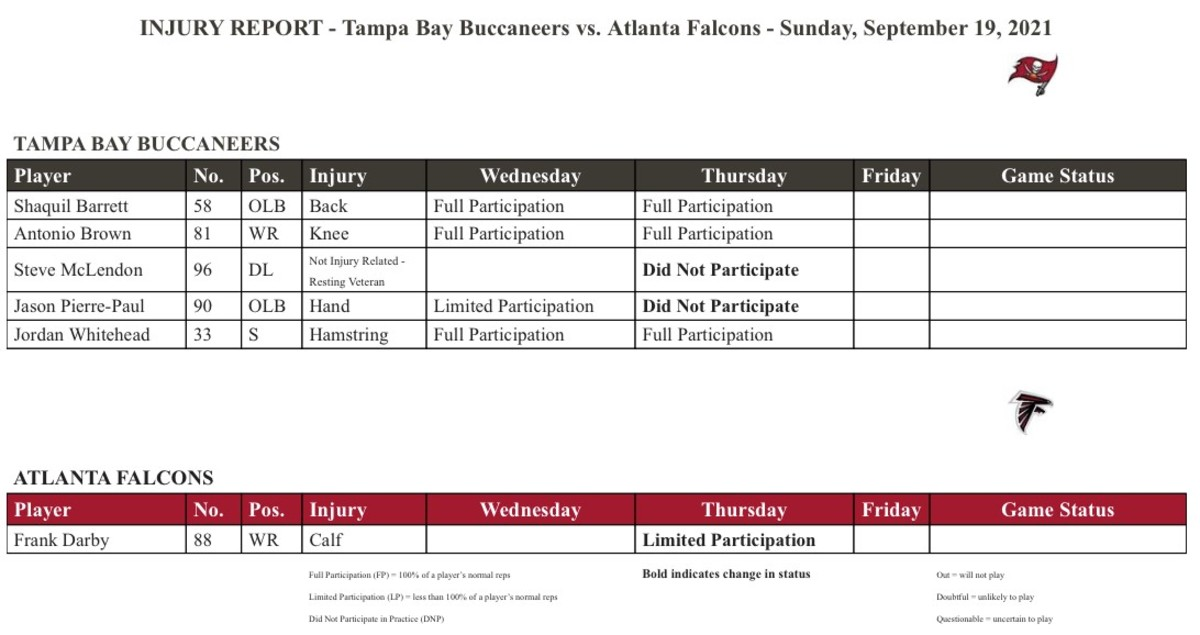 Thursday's injury report for the upcoming Bucs-Falcons game.