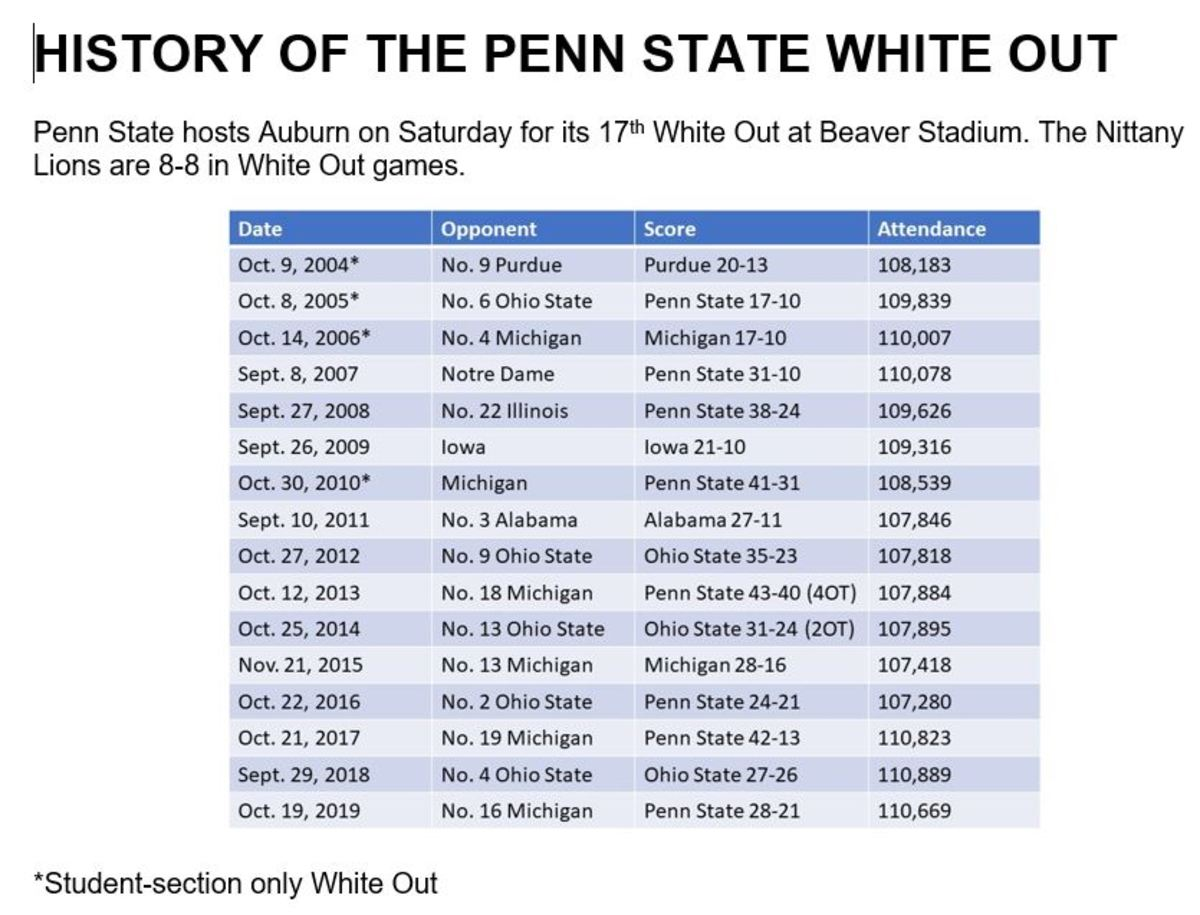 White Out History