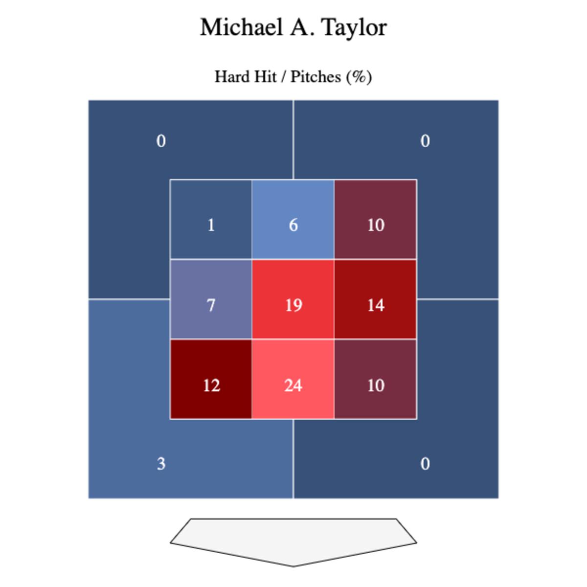 Data from Baseball Savant.