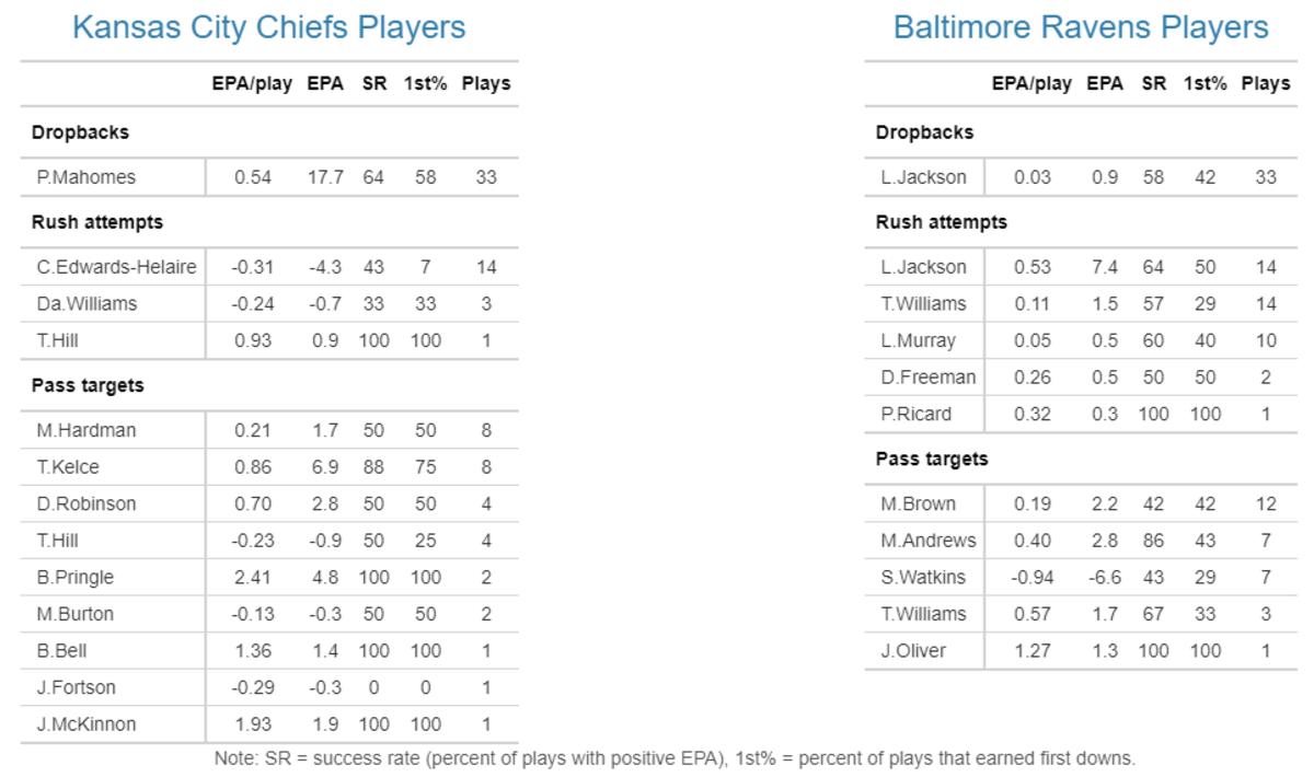 Chiefs 2021 W2 Ravens Players EPA
