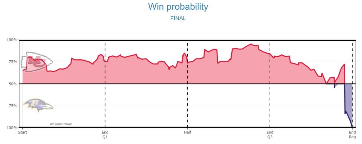 Chiefs 2021 W2 Ravens Win Probability